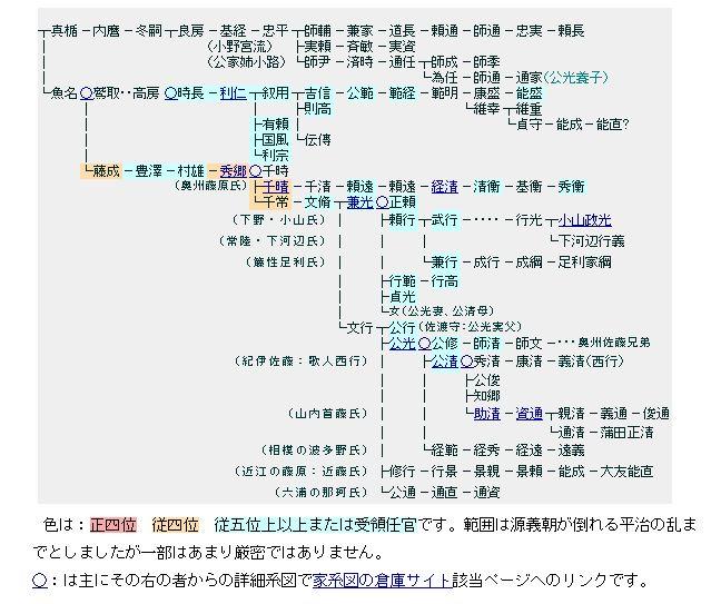 藤原房前家系図.JPG