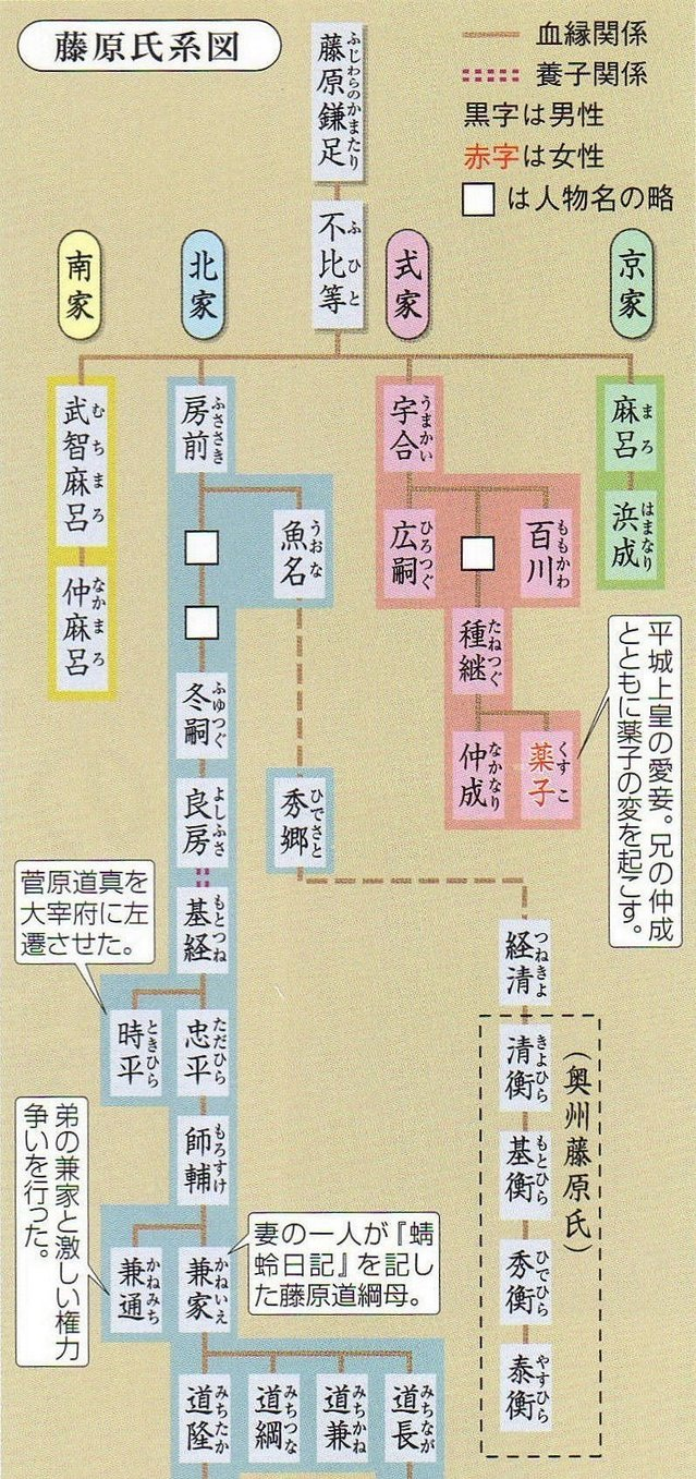 系図 - Pedigree chart - JapaneseClass.jp