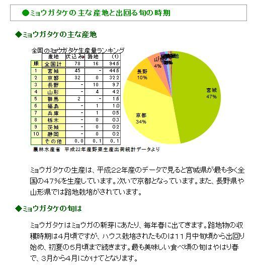 http://hakkaisan-photo.com/q/myouga/%E6%97%AC%E3%81%AE%E9%A3%9F%E6%9D%90%E7%99%BE%E7%A7%91%EF%BC%A8%EF%BC%B0%E2%80%952.JPG
