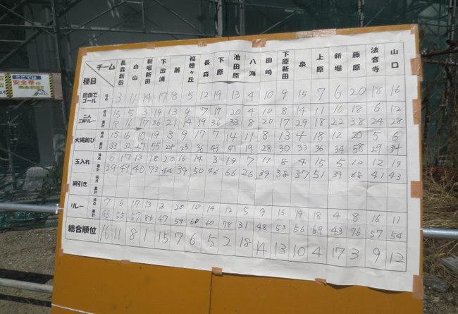 H25-8-25城内大運動会14.jpg